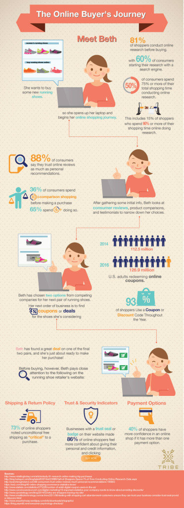 Online-Buyers-Journey_Infographic_Tribe-Interactive4.jpg4