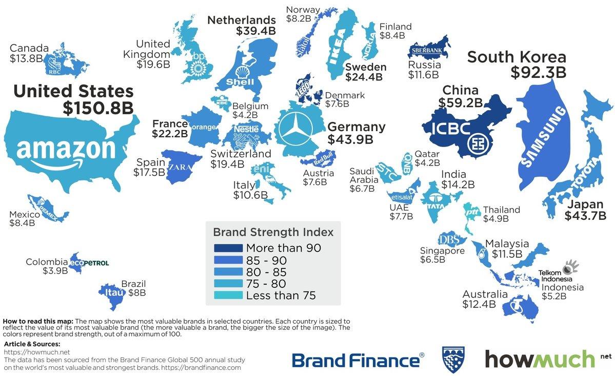 Top Brands around the world