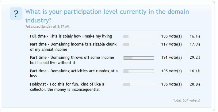 Domain Investor participation