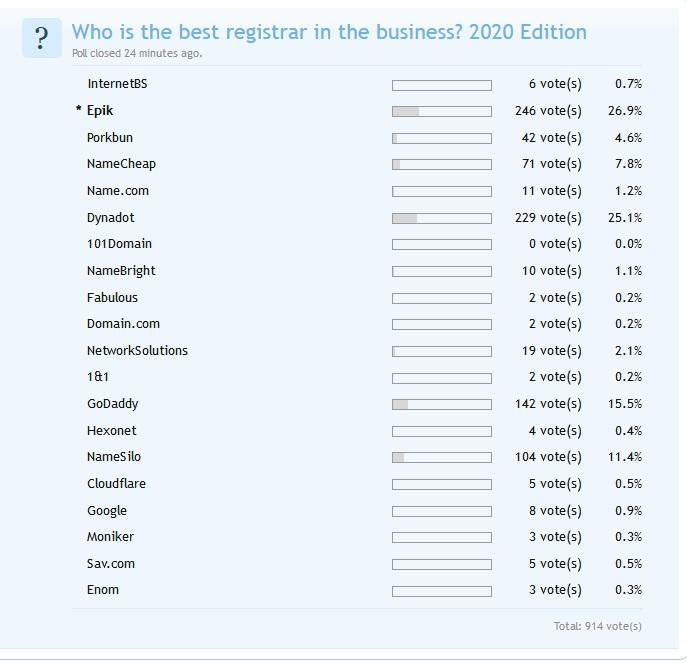Namepros Best Registrar 2020