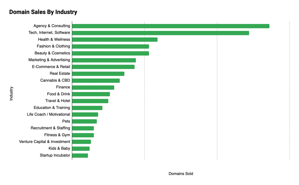 Sales by Industry